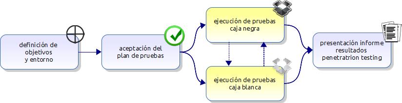 fases_servicio
